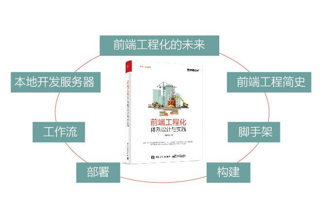 前端工程化:体系设计与实践